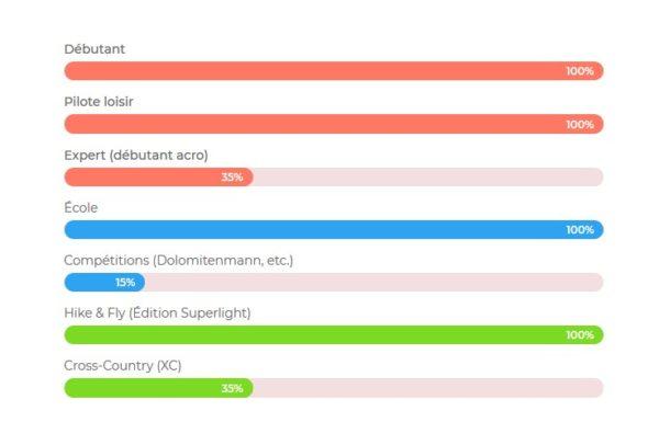 Graphique présentant les possibilités d'utilisations de l' eazy 2