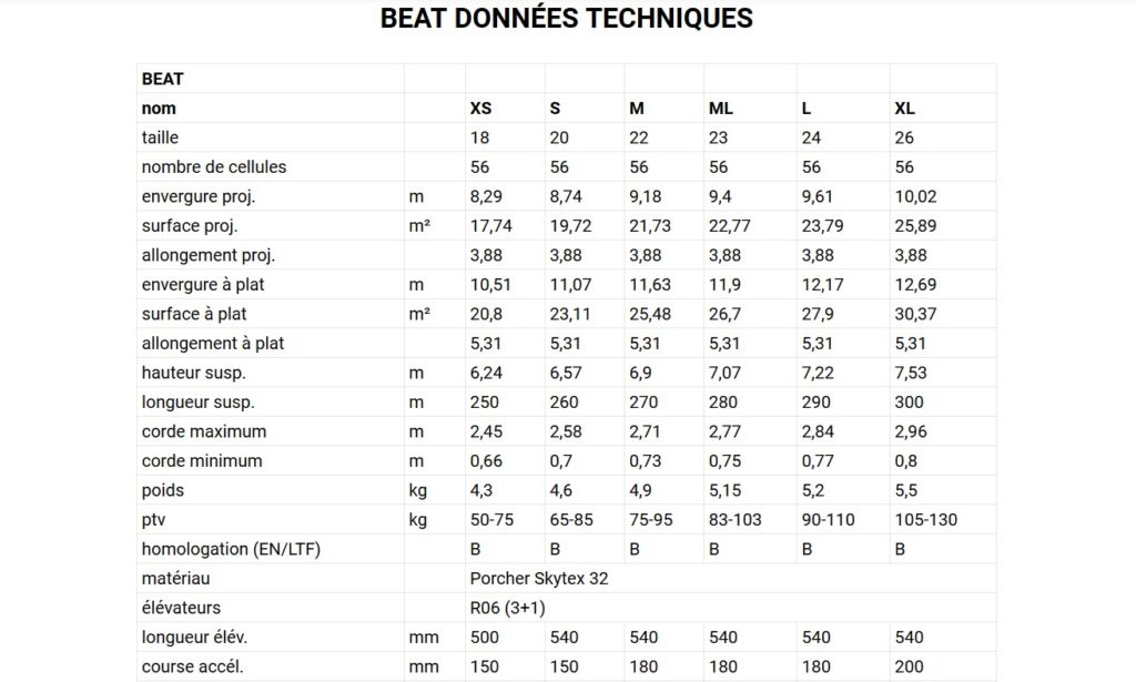 Les caractéristiques techniques de la Beat selon les tailles