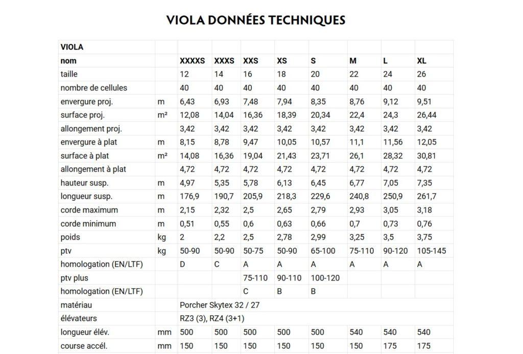 Les caractéristiques techniques de la viola selon les tailles