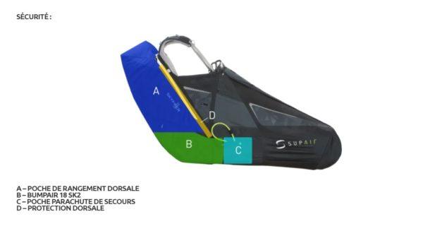 Le schéma des éléments de sécurité passive de la Skypper 2