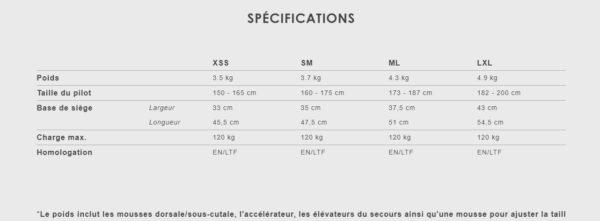 Les spécifications de la Makan selon les tailles