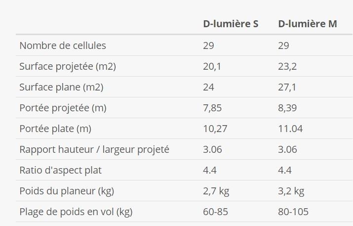 specifications techniques de la D-Light selon les tailles