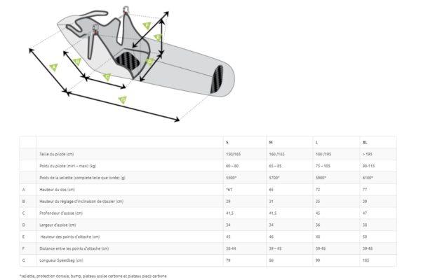Les spécifications techniques de la Skypper 2 selon les tailles