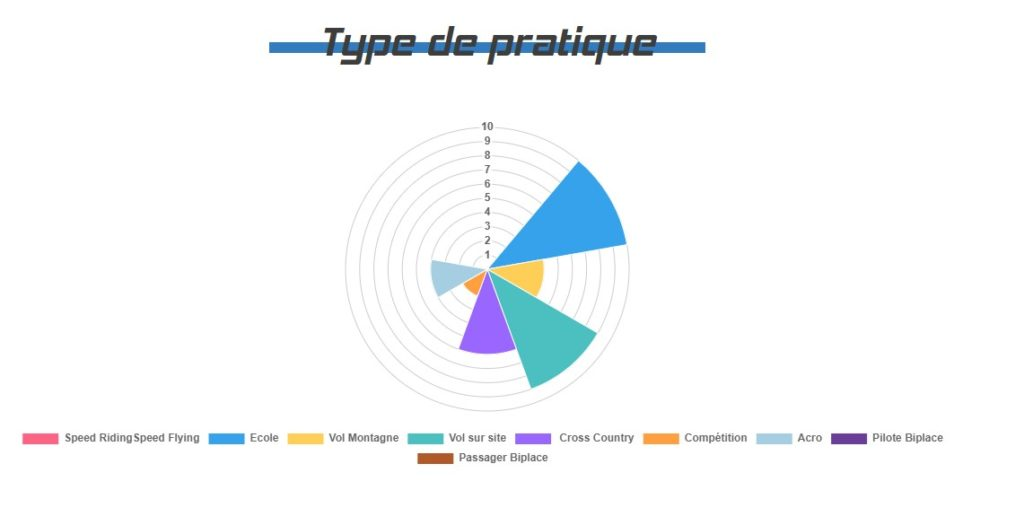 Graphique présentant le type de pratique adaptés à la sellette Kool
