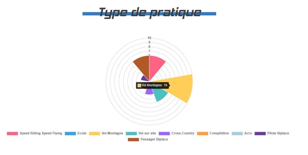 tableau de présentation de la pratique associée à la Kruyer 3