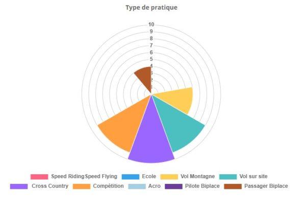 Graphique présentant le type de pratique du module kokon de la kuik 2