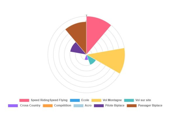 Graphique présentant les types d'activité avec la kuik 2 nue