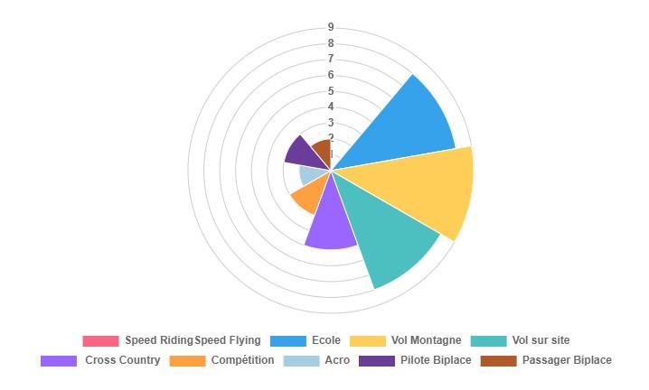graphique présentant les pratique possibles avec la kuik 2 réversible
