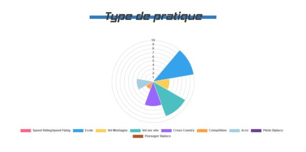 Graphique présentant les types de pratiques de la Koncept