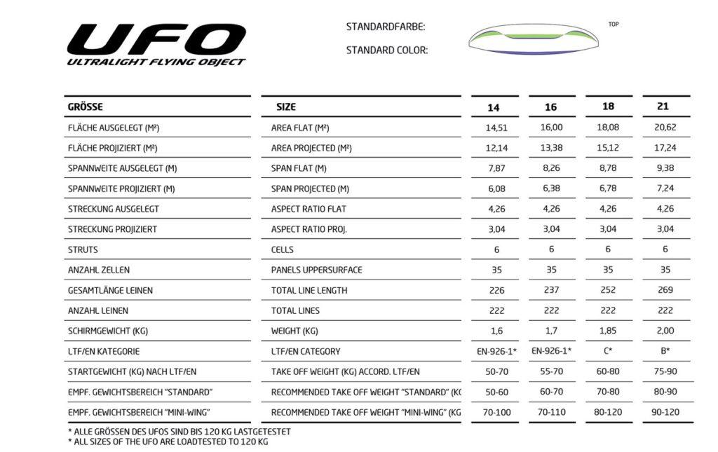 Tableau des caractérisyiques technique de l' UFO.
