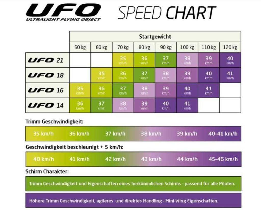 La spped chart de l' ufo selon le ptv du pilote
